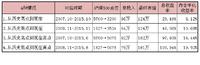 2015.11.12 每月定投5600,高投入才能有高收益