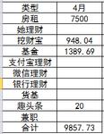 4月理財收益-9857