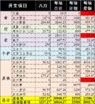8月总结:本月支出1.2K轻微超支,9月预算1.8K