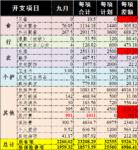 9月总结:支出2260因意外严重超支,10月续保预算3180