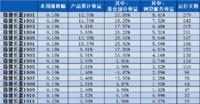 穩健長盈周報10|上周市場收跌,而穩健長盈基金部分逆勢上漲!