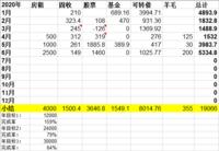 6月理财收入5335元,上半年理财总收入19066元