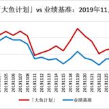 11月「大鱼计划」跑赢基准0.38% ,表现更抗跌 | 月报