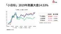 「小目标」2019年表现和当前市场分析