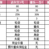 【深度测评】瑞泰瑞盈:年交保费压力小,70周岁也能保