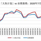 「大鱼计划」7月上涨7.34%,跑赢业绩基准1.82%