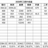 2020上半年理财:狗屎运爆棚,超额完成全年目标