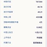 科创板新股:硕世生物11月25日申购