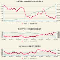 根据ETF的份额变化来预测行情