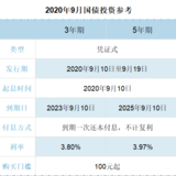 2020年9月国债(凭证式)购买指南