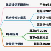 【保险TOP榜】10月最值得买的百万医疗险