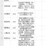 2019支出预算和1月预算~小她台历 冲鸭!!