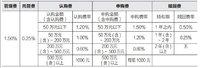 """基金投资的坑3——基金当做股票""""炒"""""""