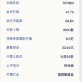 科創板新股:華熙生物10月24日申購