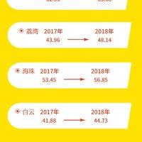 广州年后房租又涨了 |  你家现在租金是多少?被/涨租了吗?