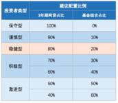 稳健长盈计划上线!3年参考回报率14%~58%,送万元京东卡