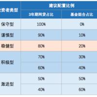 限时:3年期网贷补贴1.2%,券后年参考回报率超11%