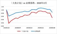 「大鱼计划」调出货币,增配债券、商品类资产 | 2月月报