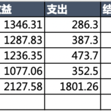 #年末攒钱大作战# 吞金猪 + 第6周花销vs收益
