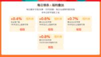 618回血福利:產品最高加息至1%,還可領取0.8%禮券!