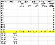 2020年2月理财收入:1832.8元
