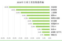 投资:2018年总结&2019年展望