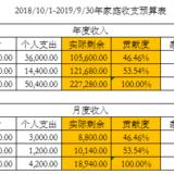 2018/10/1-2019/9/30家庭结余保13争15