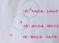 三个圆揭示价值投资