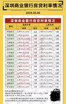 【小花房产】房贷利率恢复到基准指日可待!