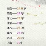 全国各地结婚平均年龄曝光 | 你们那的结婚年龄一般为几岁呢?