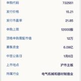 新股申购:奥普家居1月2日申购
