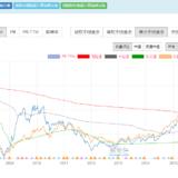 熊市后才发现,价值投资完胜趋势投资,附市盈率选基法