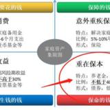 長期投資,鎖定利率最關鍵