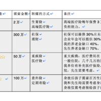 10000元搞定一家三口的保障方案,定格高配,超高性价比