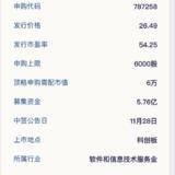 科创板新股:卓易信息11月26日申购
