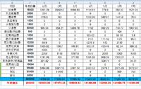 7月支出8279.66,8月预算12000