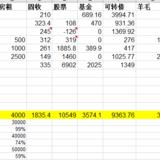 7月理财收入10641元