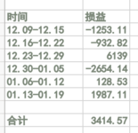 #年末攒钱大作战# 【Y_S】圆满收官---居然有结余???