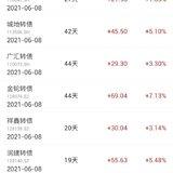 【2021操作】6.8,投入1.15k,收益300+