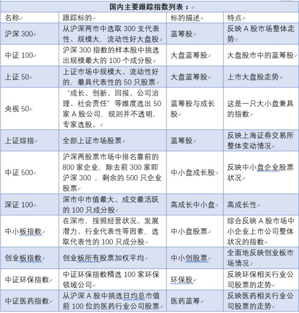 国内主要跟踪指数列表