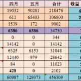 20200604:5月理财总结:129373
