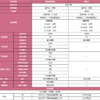 【公告】康惠保旗舰版升级后上线,特定疾病可自由选择