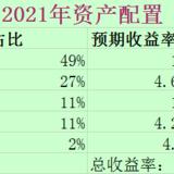 #2021理财规划# 希望今年的理财收益达到25万
