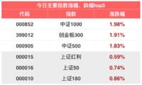 周期小王子证券公司指数   「11月13日指数估值」