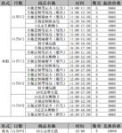11.05-11.09商品出炉,10元京东卡不限量兑换~