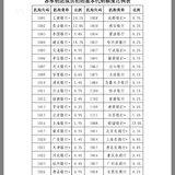 2019.8月储蓄式国债各大银行配售比