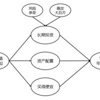 《解读基金》_第二章:三步曲之一:投资目标的确定(终)