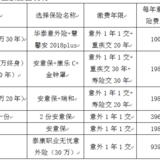 上有老下有小的七口之家保险配置方案(6000+搞定)