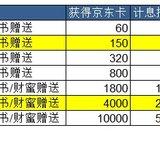 计算:长盈计划里的网贷,叠加京东卡后收益接近12%