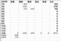 2019年3月理财收益:164,股票拖了后腿